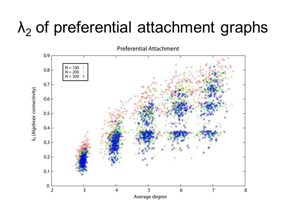 λ 2 of preferential attachment graphs