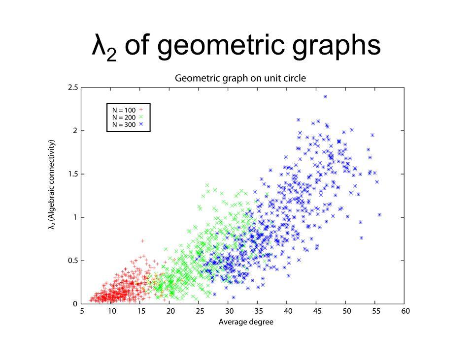 λ 2 of geometric graphs