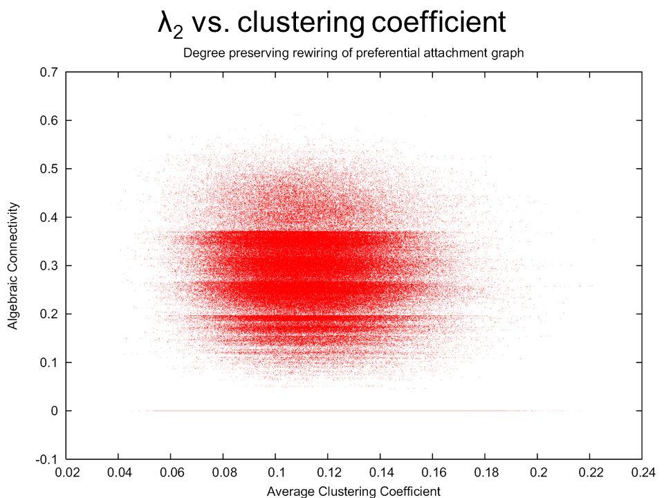 λ 2 vs. clustering coefficient
