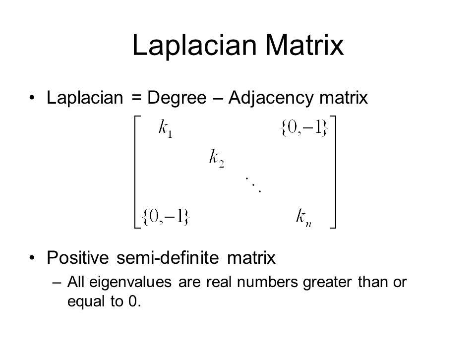 Laplacian Matrix Laplacian = Degree – Adjacency matrix Positive semi-definite matrix –All eigenvalues are real numbers greater than or equal to 0.