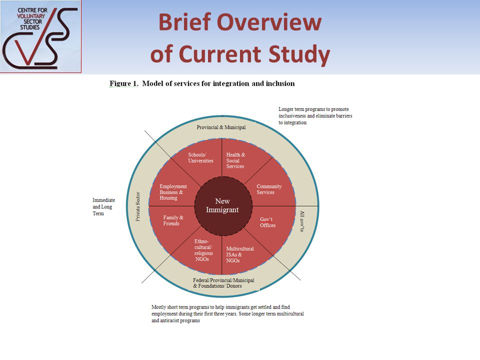 Brief Overview of Current Study