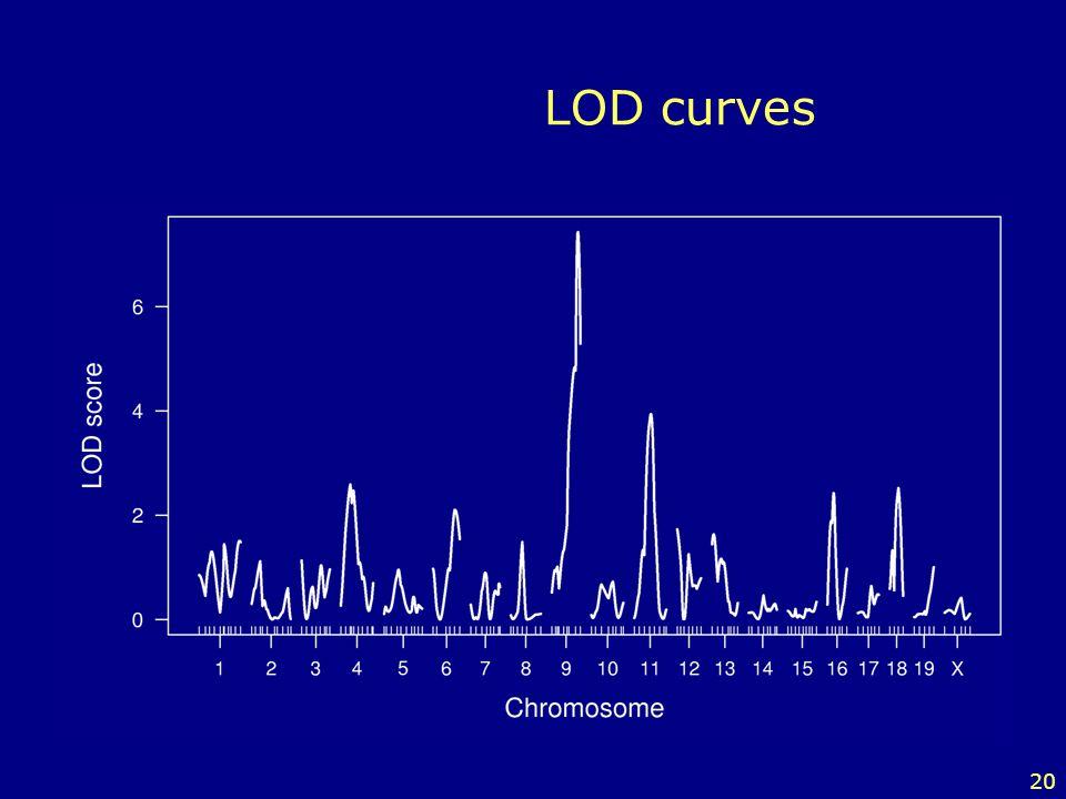 20 LOD curves