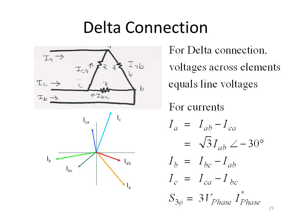 Delta Connection I ca IcIc I ab I bc IaIa IbIb 29