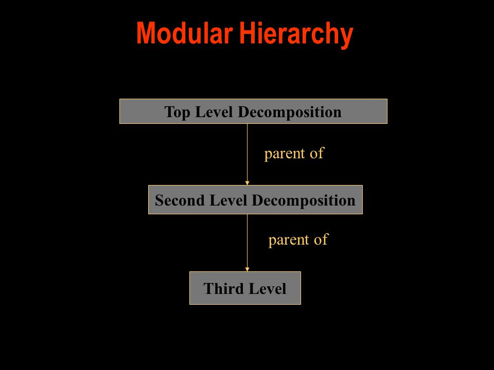 Modular Hierarchy Top Level Decomposition Second Level Decomposition Third Level parent of
