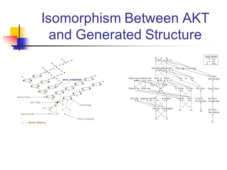 Isomorphism Between AKT and Generated Structure