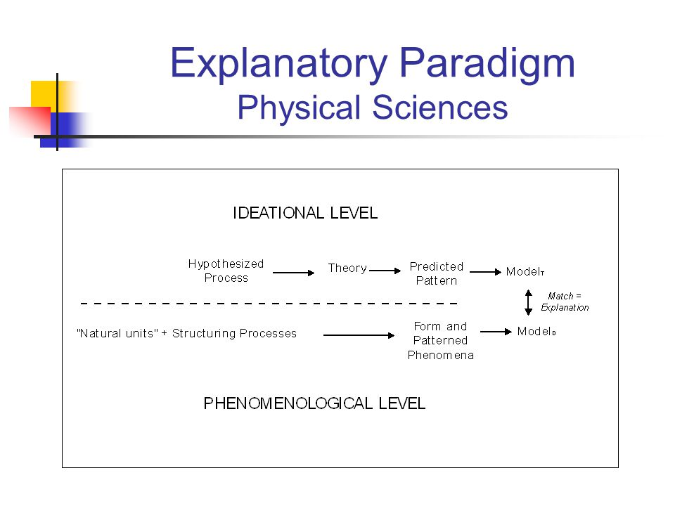 Explanatory Paradigm Physical Sciences