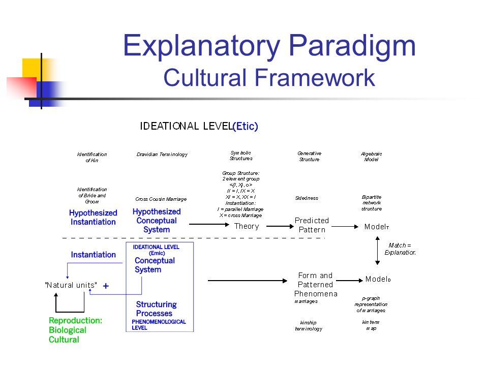 Explanatory Paradigm Cultural Framework