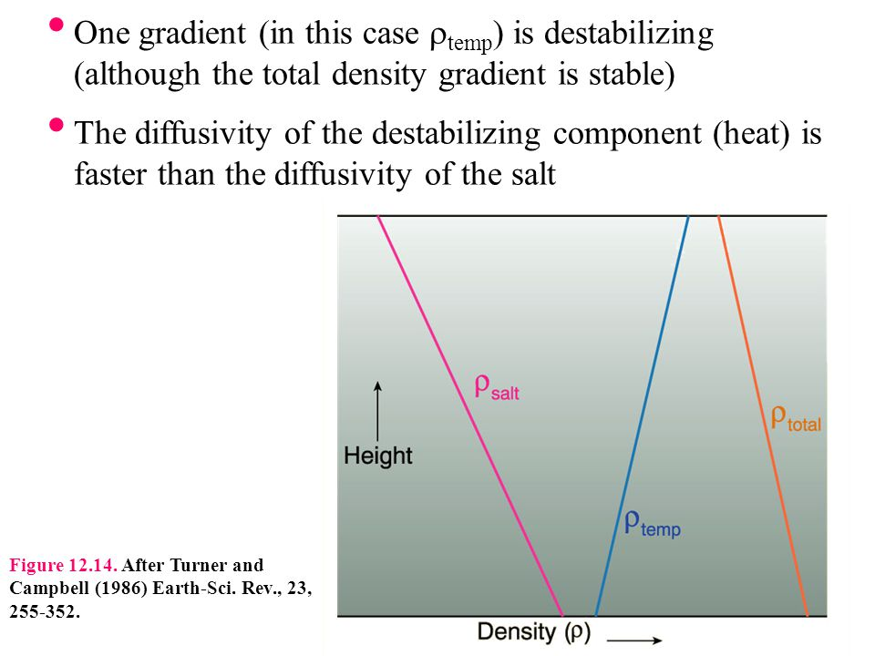 One gradient (in this case temp ) is destabilizing (although the total density gradient is stable) The diffusivity of the destabilizing component (hea
