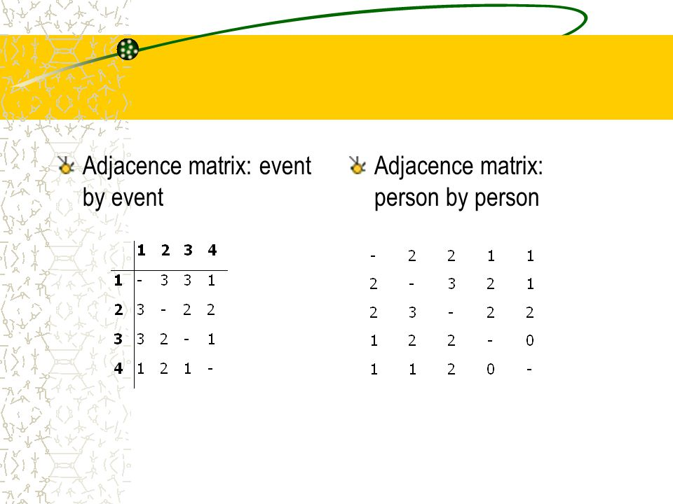 Adjacence matrix: event by event Adjacence matrix: person by person