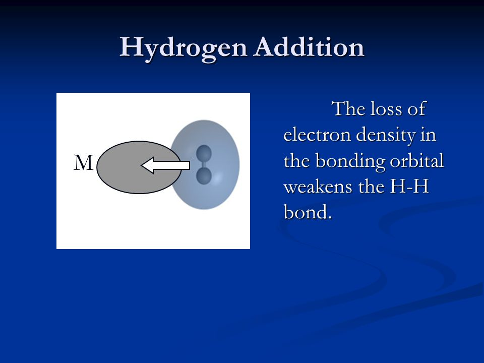 Hydrogen Addition M The loss of electron density in the bonding orbital weakens the H-H bond.