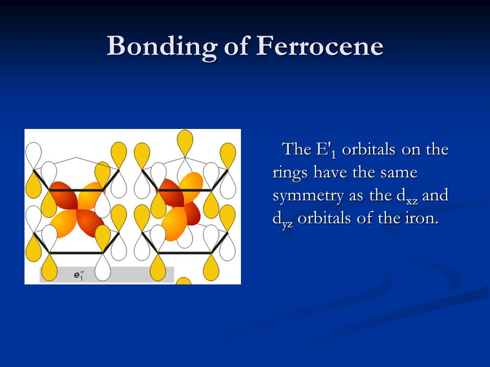 Bonding of Ferrocene The E 1 orbitals on the rings have the same symmetry as the d xz and d yz orbitals of the iron.