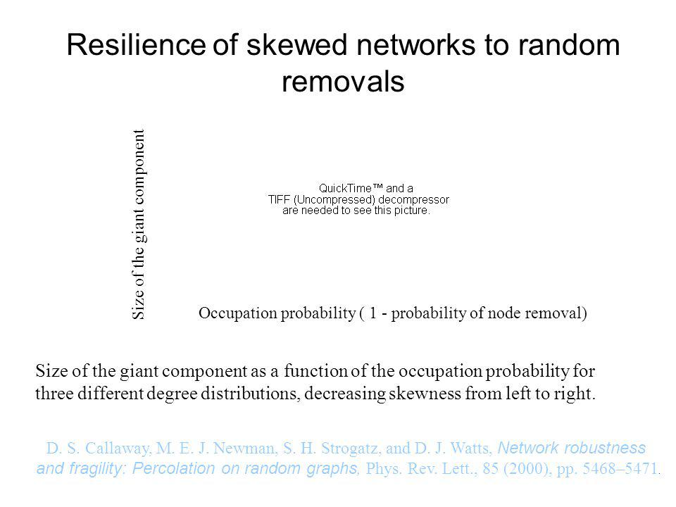 Resilience of skewed networks to random removals Occupation probability ( 1 - probability of node removal) Size of the giant component Size of the giant component as a function of the occupation probability for three different degree distributions, decreasing skewness from left to right.