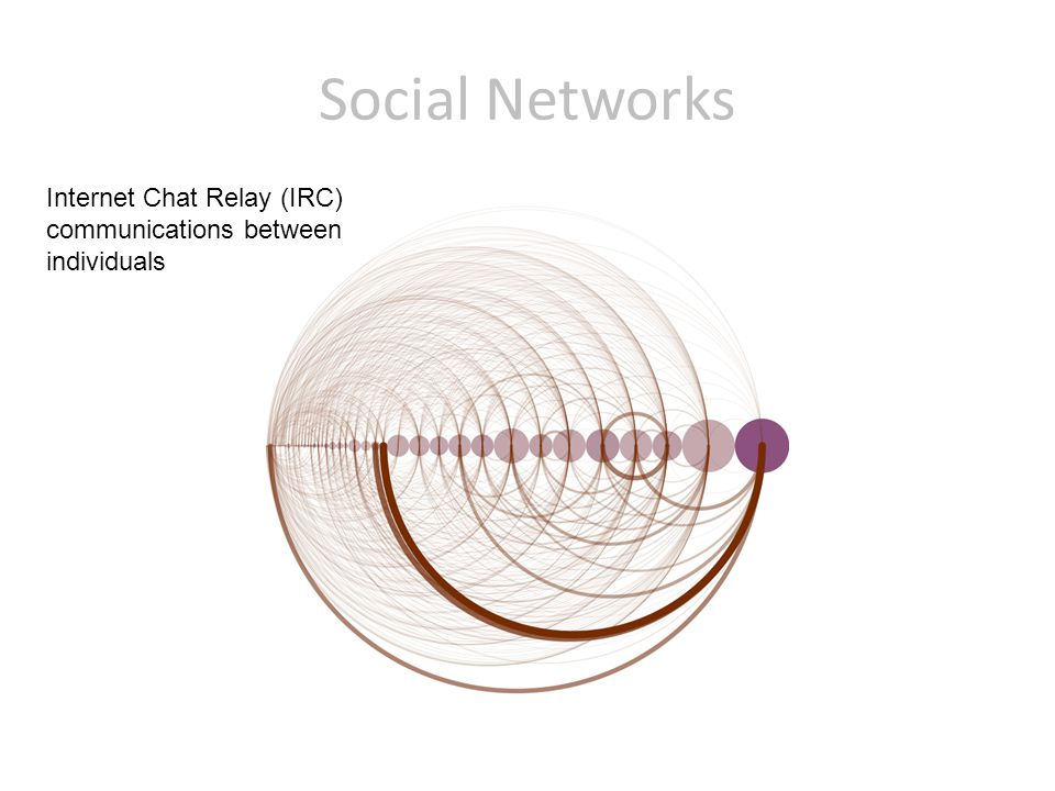 Social Networks Internet Chat Relay (IRC) communications between individuals