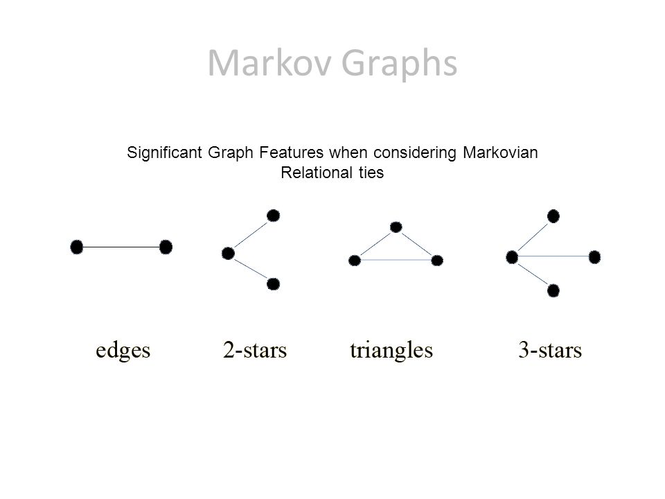 Markov Graphs Significant Graph Features when considering Markovian Relational ties