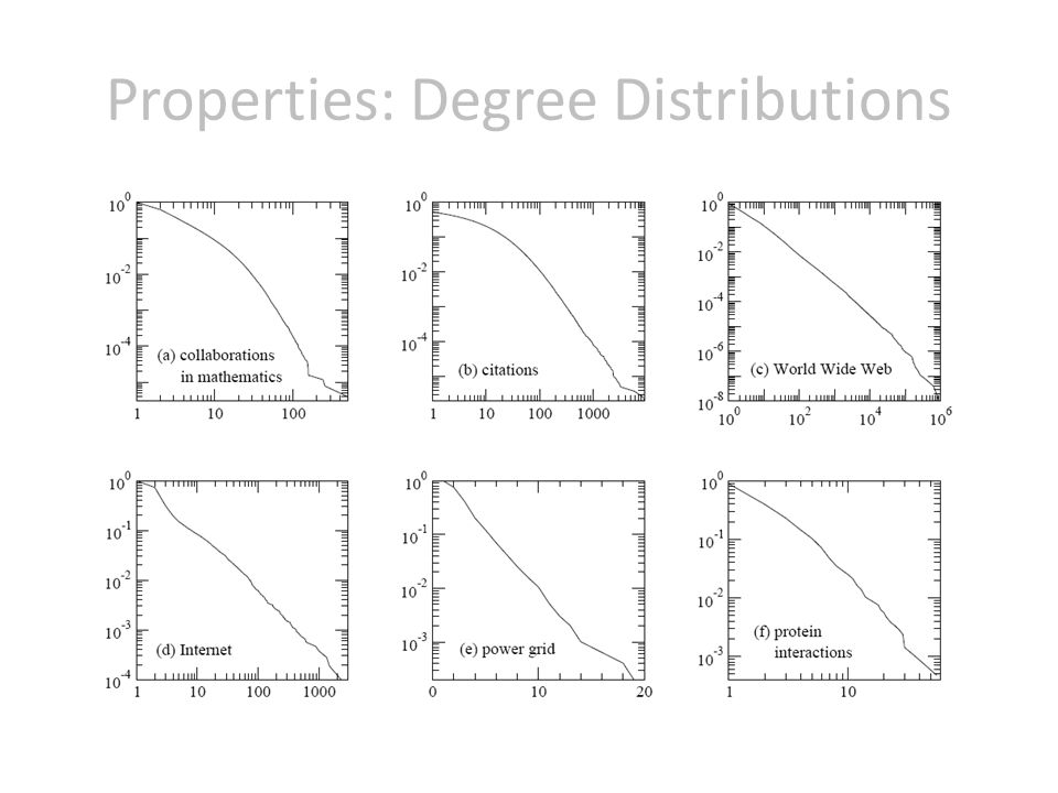 Properties: Degree Distributions