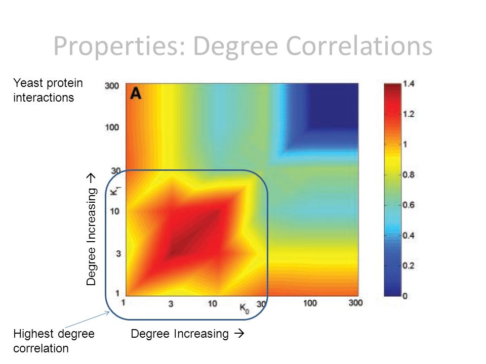 Properties: Degree Correlations Degree Increasing Highest degree correlation Yeast protein interactions