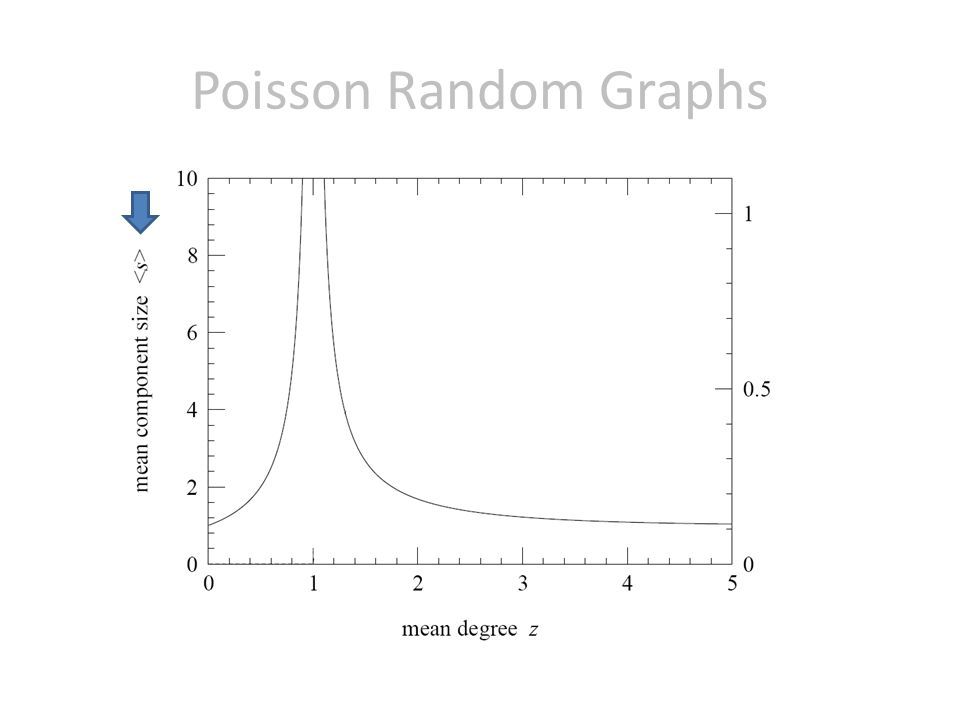 Poisson Random Graphs