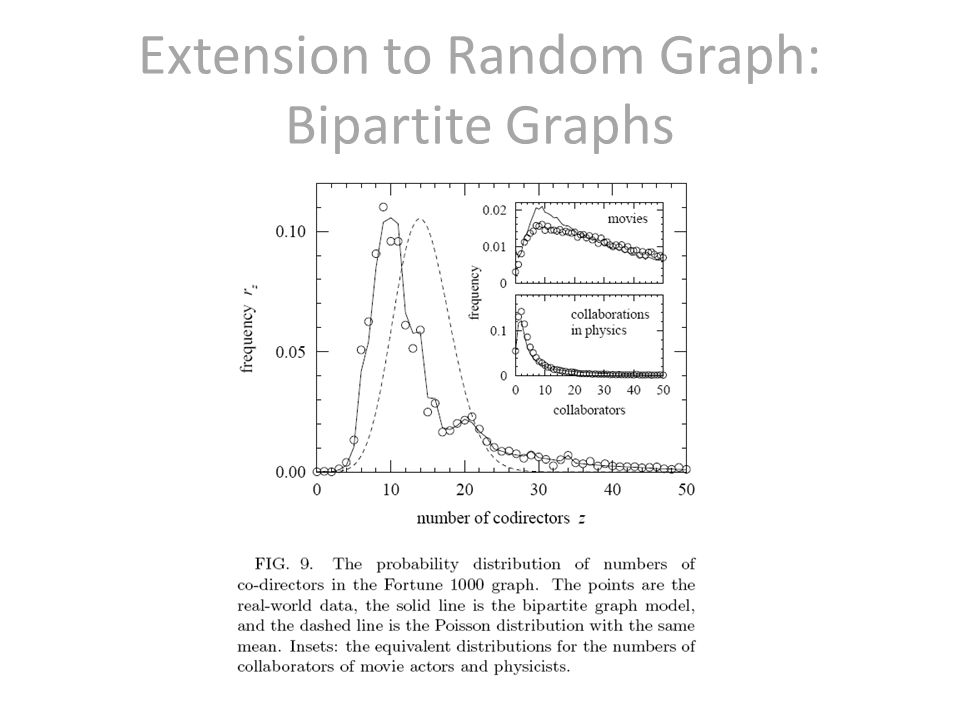 Extension to Random Graph: Bipartite Graphs