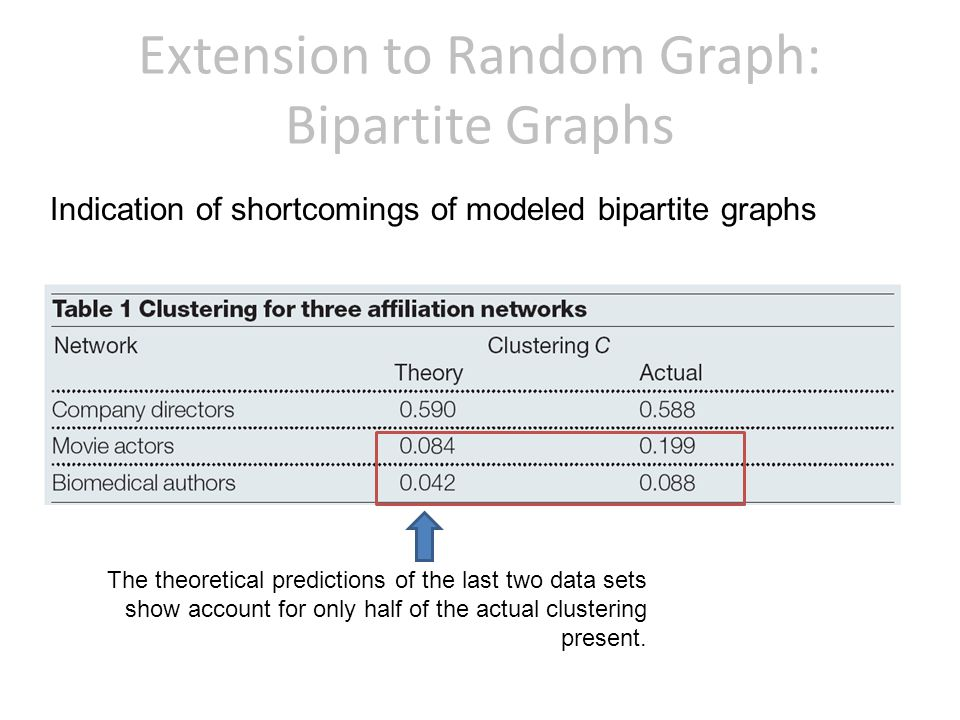 Indication of shortcomings of modeled bipartite graphs The theoretical predictions of the last two data sets show account for only half of the actual clustering present.