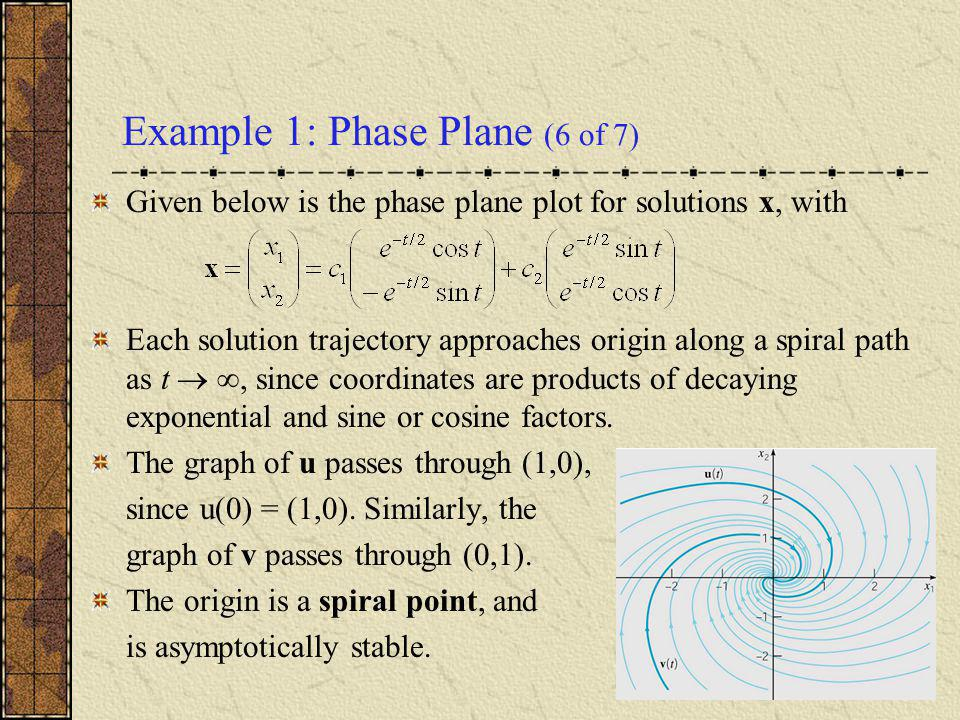 Example 1: Phase Plane (6 of 7) Given below is the phase plane plot for solutions x, with Each solution trajectory approaches origin along a spiral pa