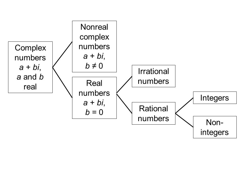 Complex numbers a + bi, a and b real Nonreal complex numbers a + bi, b 0 Real numbers a + bi, b = 0 Irrational numbers Rational numbers Integers Non- integers