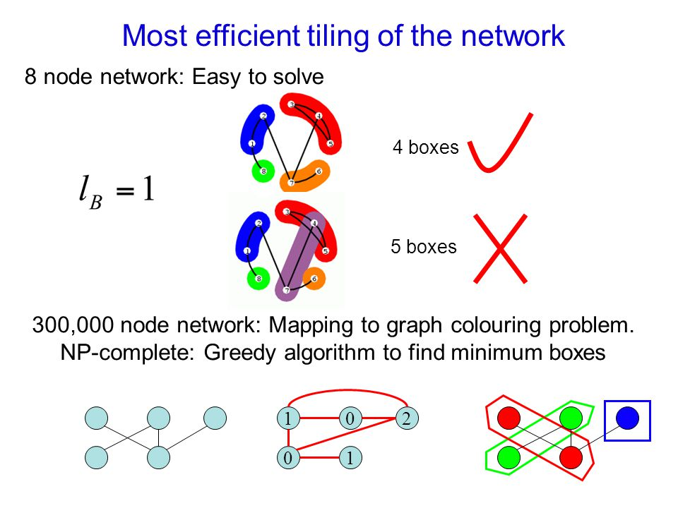 Most efficient tiling of the network 4 boxes 5 boxes node network: Easy to solve 300,000 node network: Mapping to graph colouring problem.