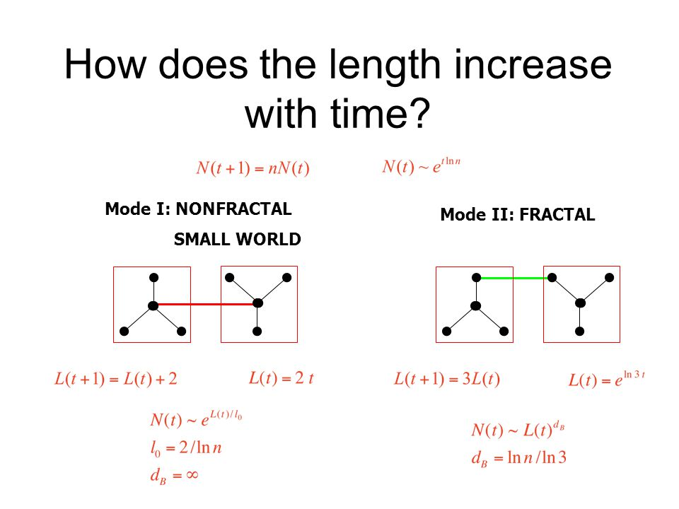 How does the length increase with time Mode II: FRACTAL Mode I: NONFRACTAL SMALL WORLD