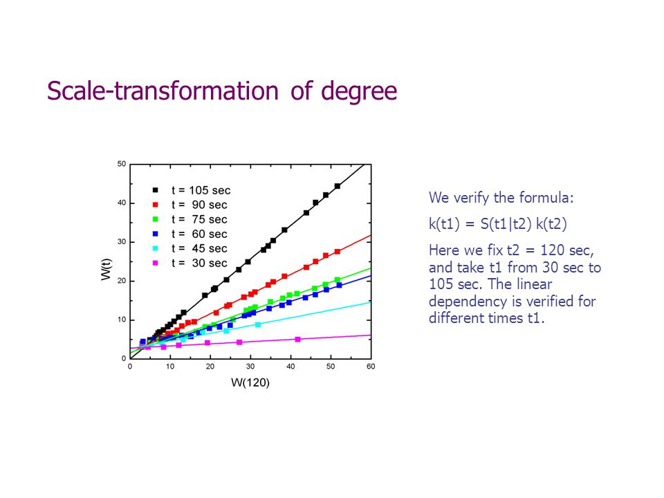 Scale-transformation of degree We verify the formula: k(t1) = S(t1|t2) k(t2) Here we fix t2 = 120 sec, and take t1 from 30 sec to 105 sec.