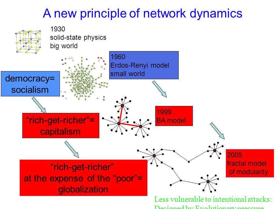A new principle of network dynamics 1930 solid-state physics big world 1960 Erdos-Renyi model small world democracy= socialism 1999 BA model rich-get-richer= capitalism 2005 fractal model of modularity rich-get-richer at the expense of the poor= globalization Less vulnerable to intentional attacks: Designed by Evolutionary pressure.