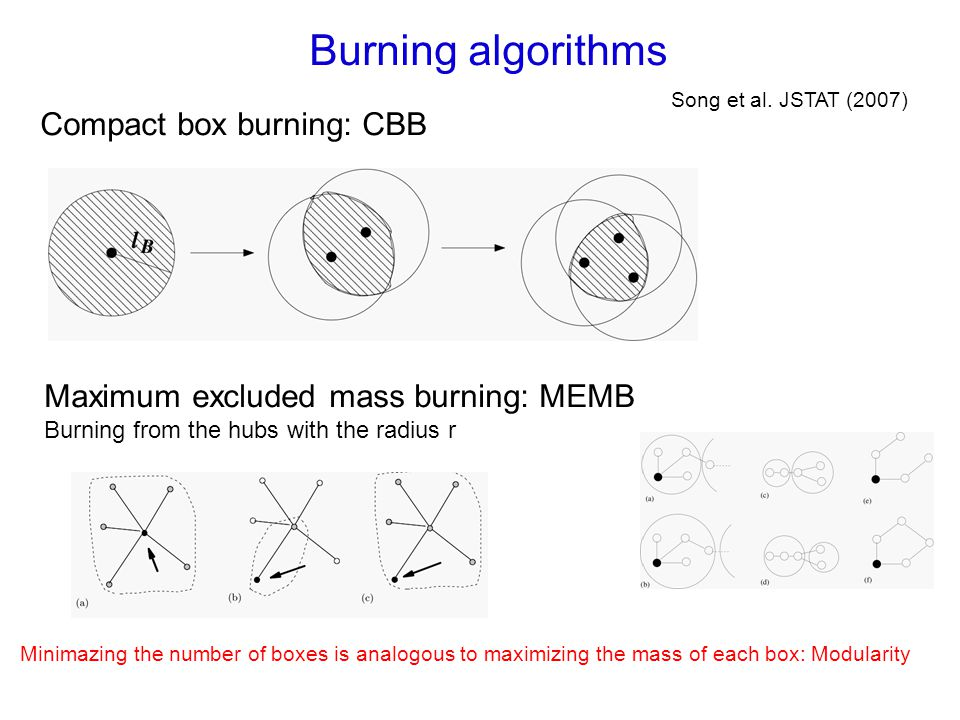 Burning algorithms Compact box burning: CBB Song et al.