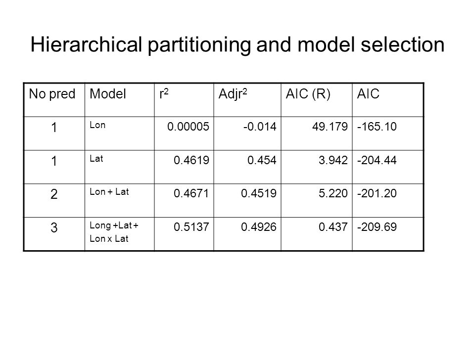 Hierarchical partitioning and model selection No predModelr2r2 Adjr 2 AIC (R)AIC 1 Lon 0.00005-0.01449.179-165.10 1 Lat 0.46190.4543.942-204.44 2 Lon