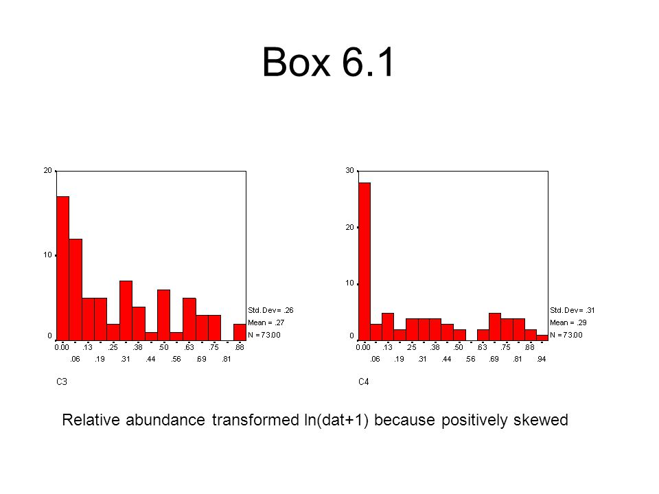 Box 6.1 Relative abundance transformed ln(dat+1) because positively skewed