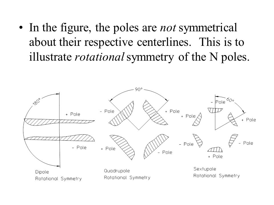 In the figure, the poles are not symmetrical about their respective centerlines.