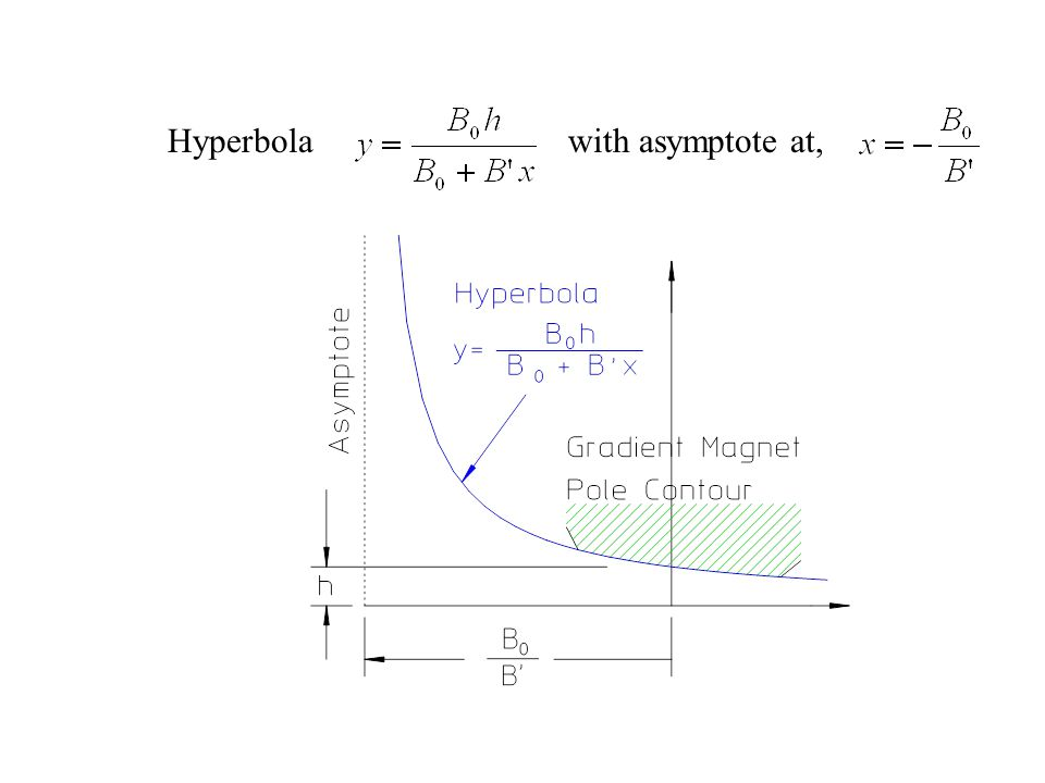 Hyperbolawith asymptote at,