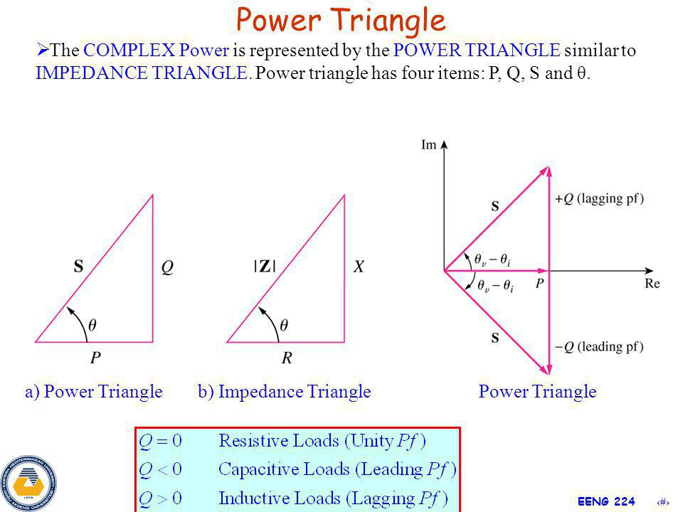 16 EENG 224 Power Triangle a) Power Triangleb) Impedance Triangle Power Triangle The COMPLEX Power is represented by the POWER TRIANGLE similar to IMP