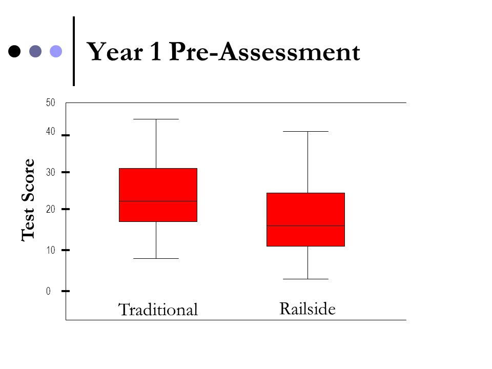 Year 1 Pre-Assessment Test Score 0 10 20 30 40 50 Traditional Railside
