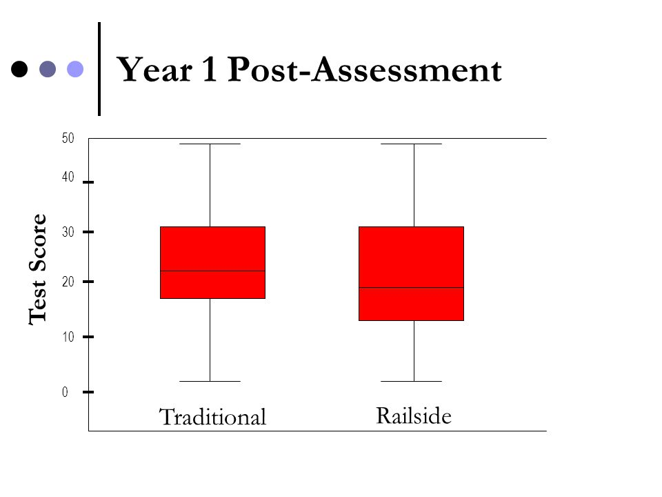 Year 1 Post-Assessment Test Score 0 10 20 30 40 50 Traditional Railside
