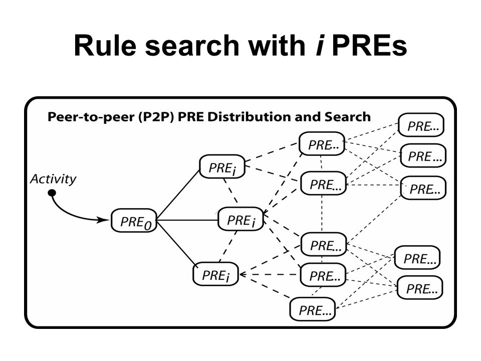 Rule search with i PREs
