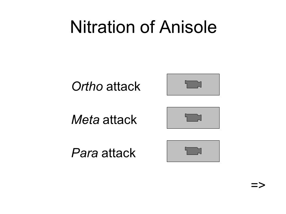 Nitration of Anisole Ortho attack Meta attack Para attack =>
