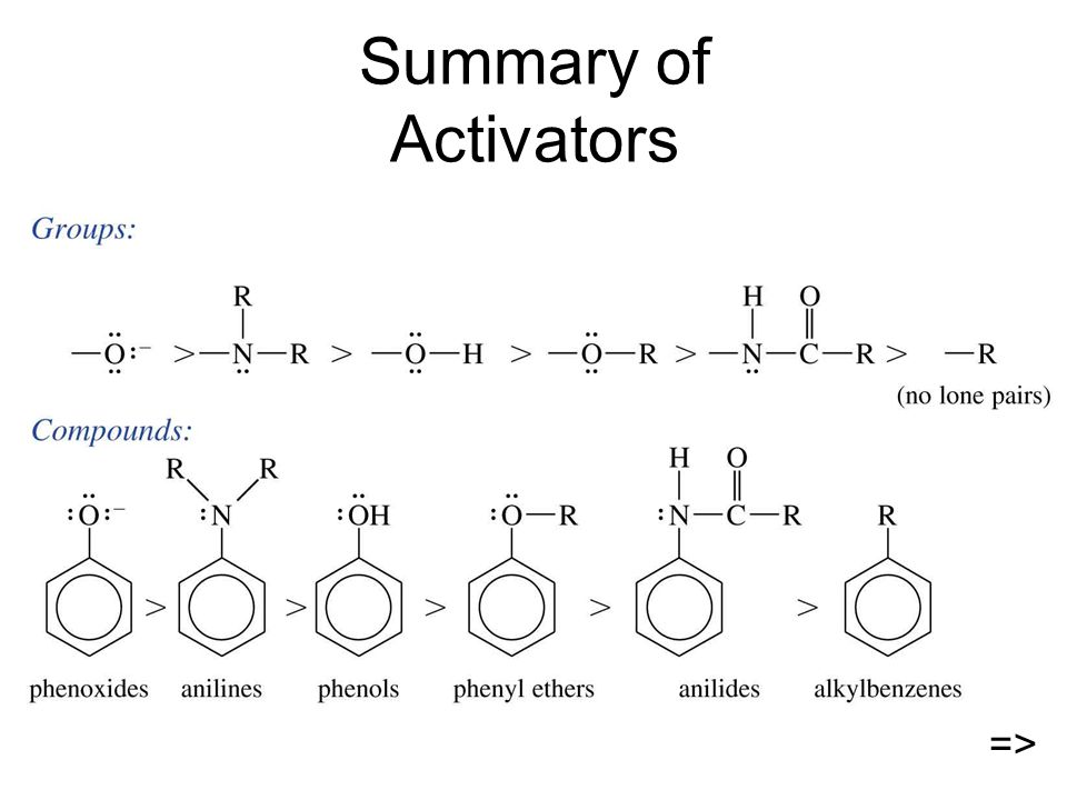 Summary of Activators =>