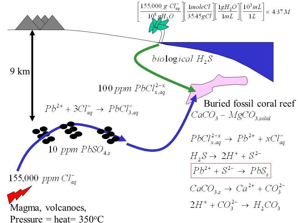 9 km Magma, volcanoes, Pressure = heat= 350 o C Buried fossil coral reef