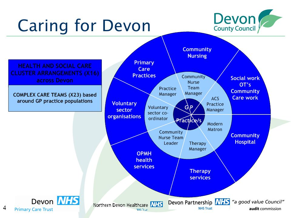 4 Caring for Devon