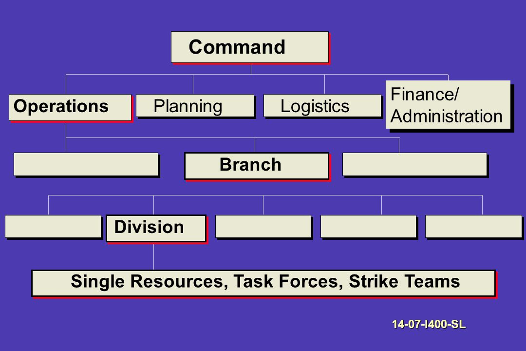 Command OperationsPlanningLogistics Finance/ Administration Finance/ Administration Branch Division Single Resources, Task Forces, Strike Teams I400-SL