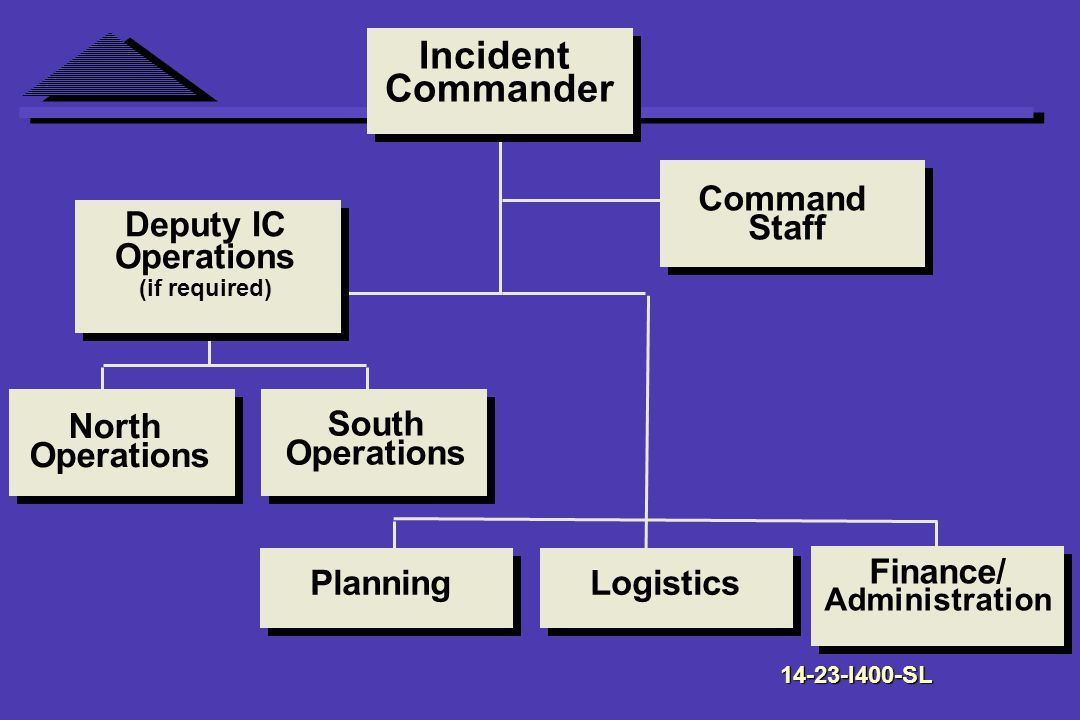 Incident Commander Command Staff Deputy IC Operations (if required) North Operations South Operations PlanningLogistics Finance/ Administration I400-SL
