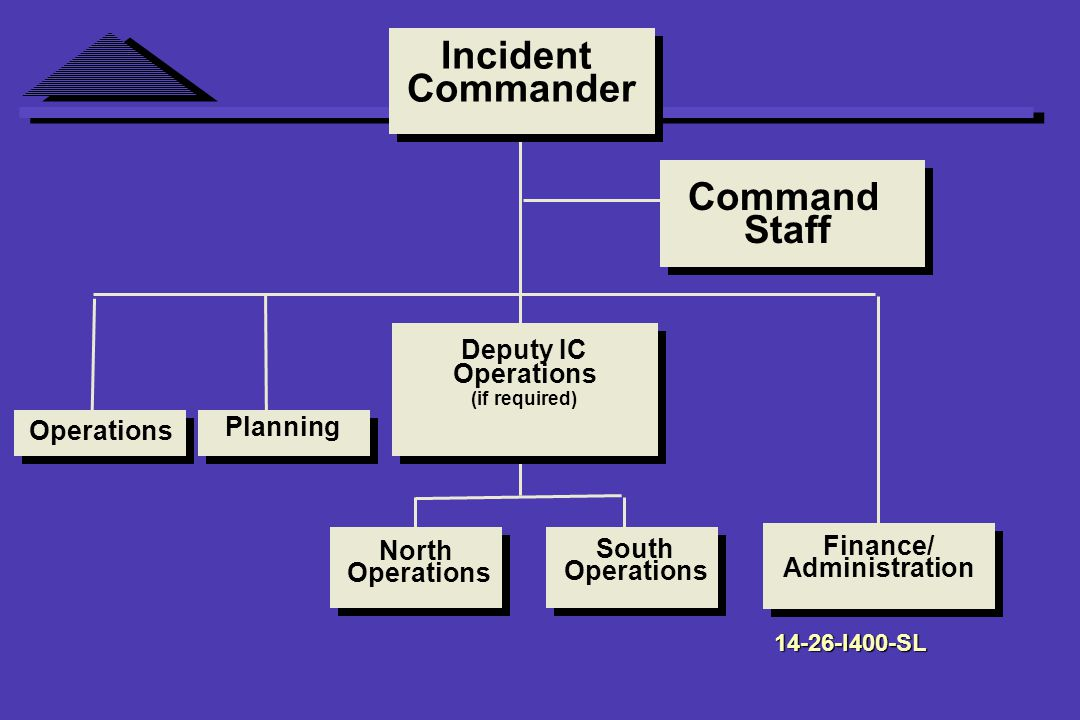 Deputy IC Operations (if required) North Operations South Operations Incident Commander Command Staff Operations Finance/ Administration Planning I400-SL