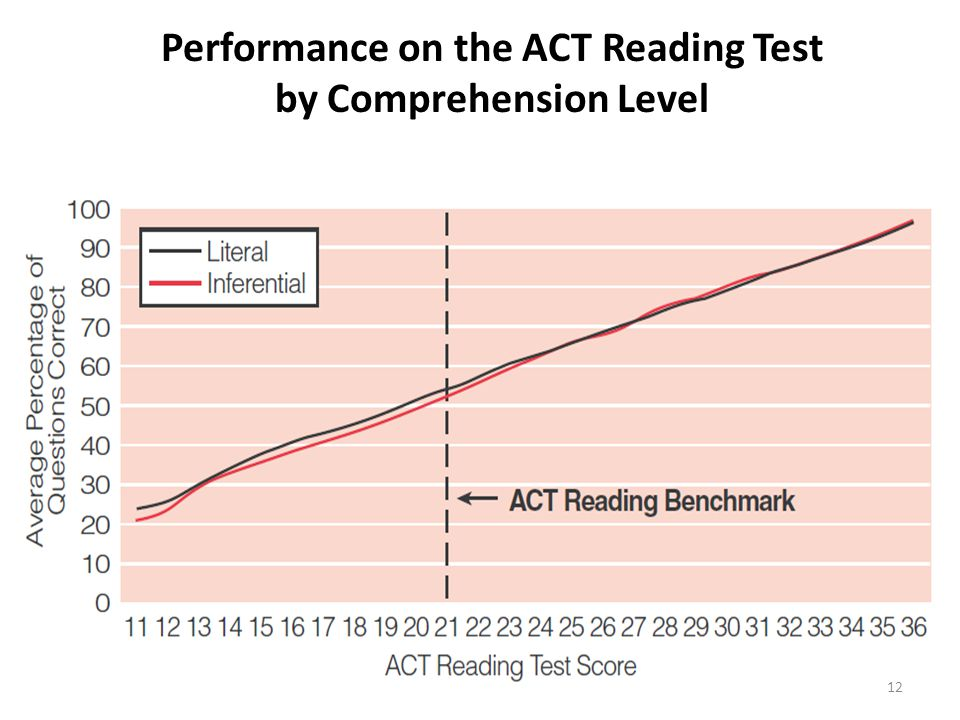 Performance on the ACT Reading Test by Comprehension Level 12