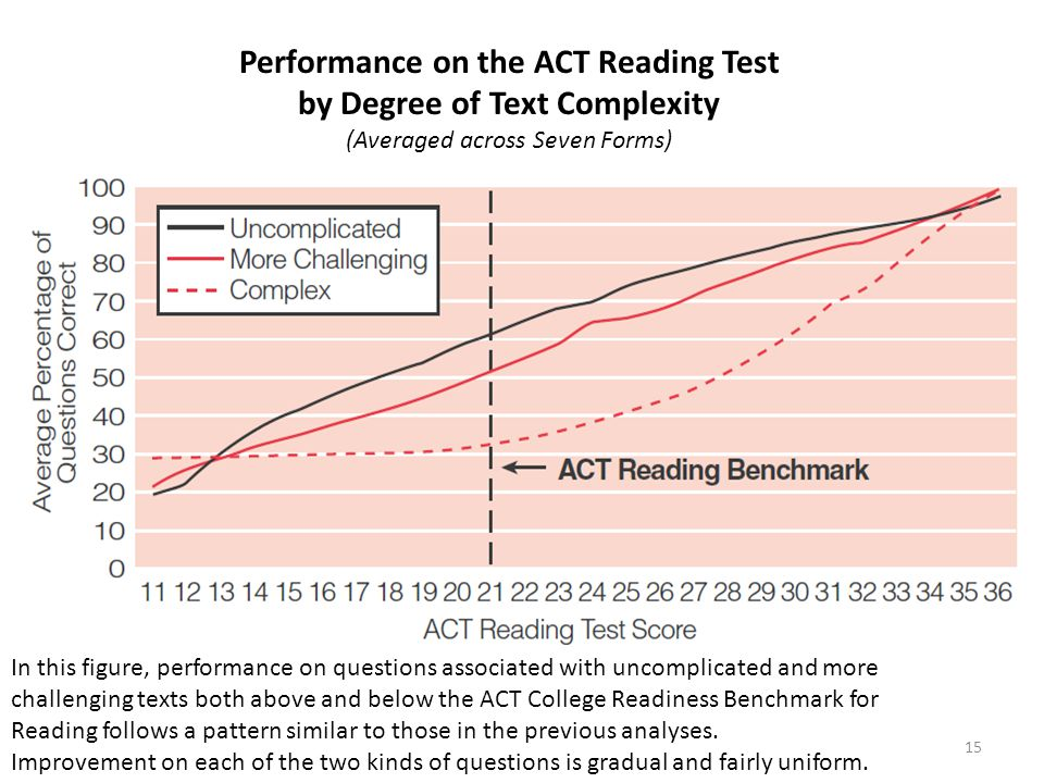 15 Performance on the ACT Reading Test by Degree of Text Complexity (Averaged across Seven Forms) In this figure, performance on questions associated