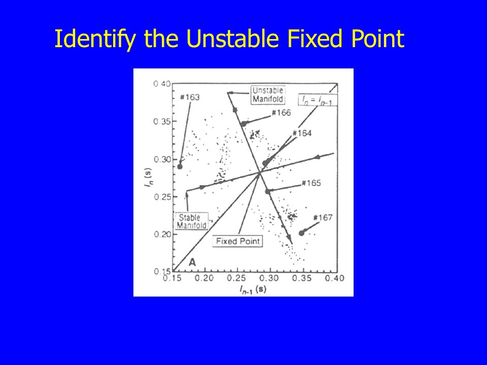 Identify the Unstable Fixed Point
