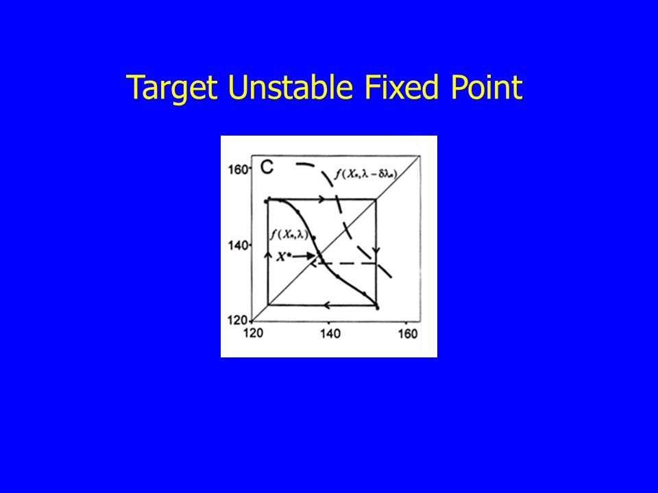 Target Unstable Fixed Point