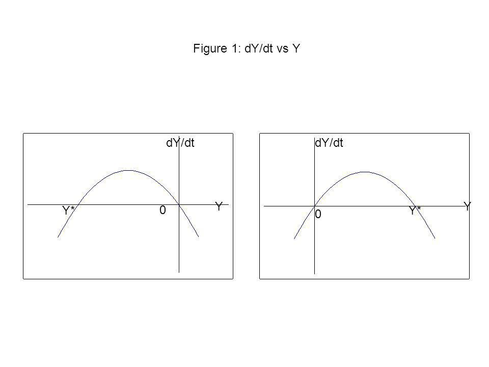 Figure 1: dY/dt vs Y YY dY/dt 0 0 Y*